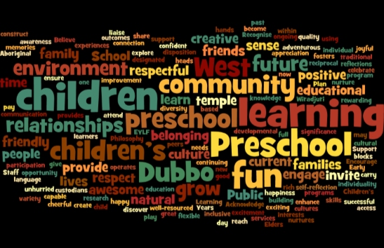 Wordle based on our philosophy